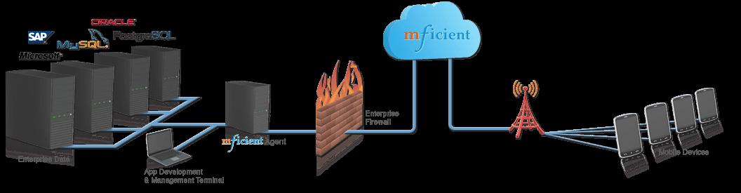 enterprise mobility platform