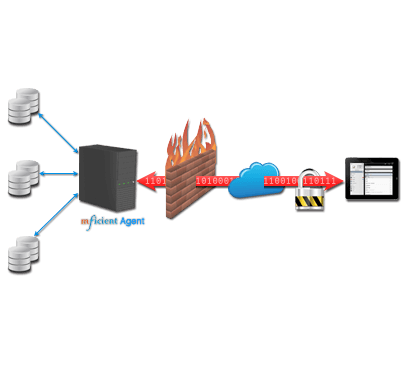 No Firewall Reconfiguration - Keeping business data safe behind firewall