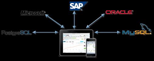 Enterprise Mobility Backend Data Integration