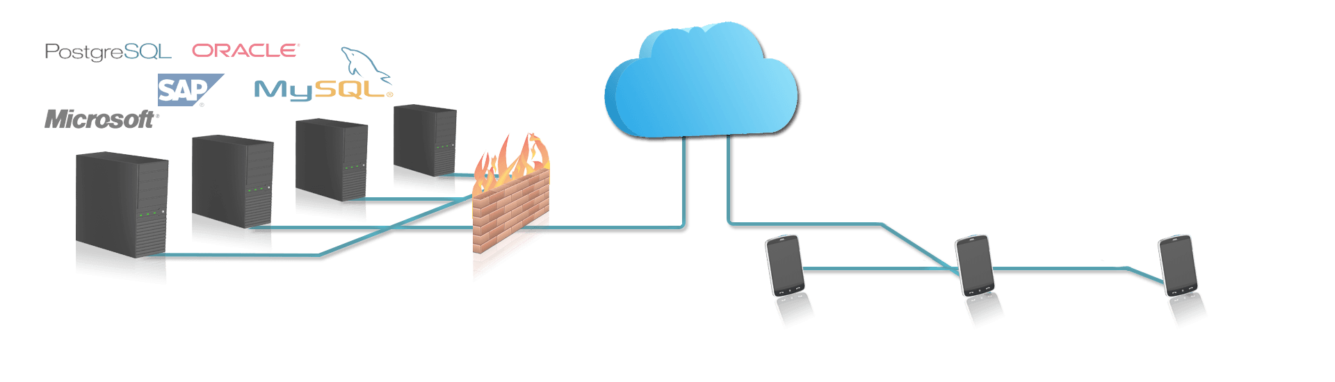 cloud based enterprise mobility architecture