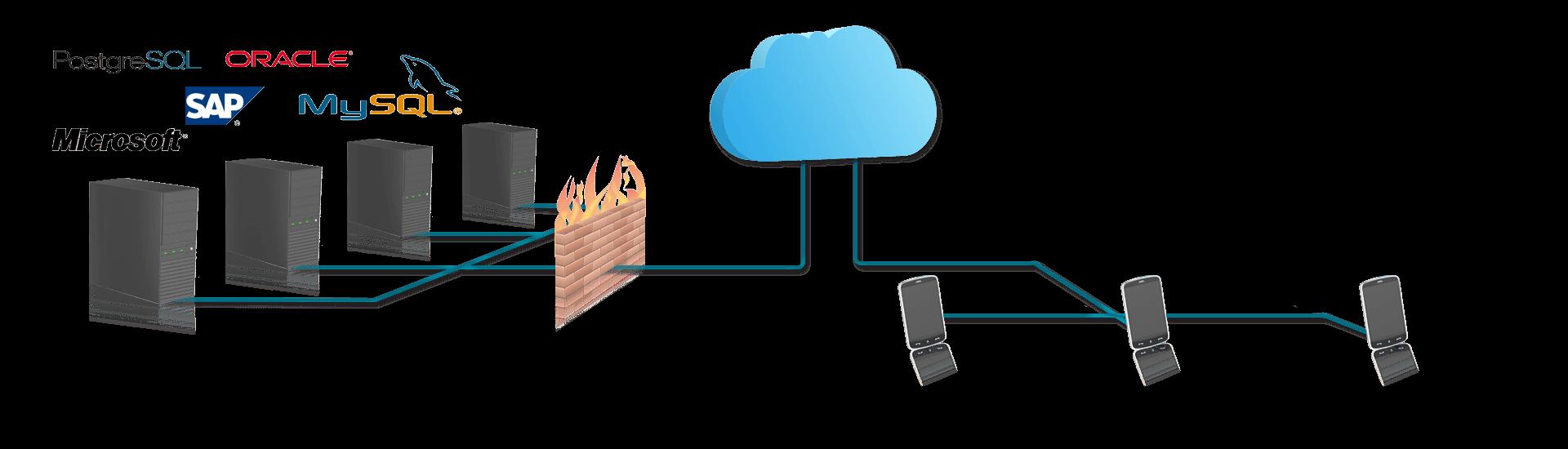 cloud based enterprise mobility architecture