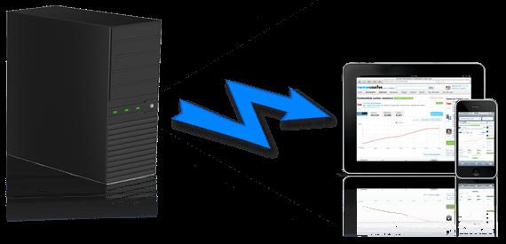 enterprise mobility push notification